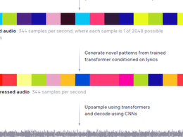 OpenAI推出Jukebox机器学习框架 可自动生成音乐