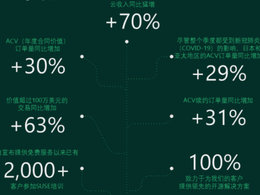 SUSE财报:Q2表现强劲 全球云收入同比增长70%